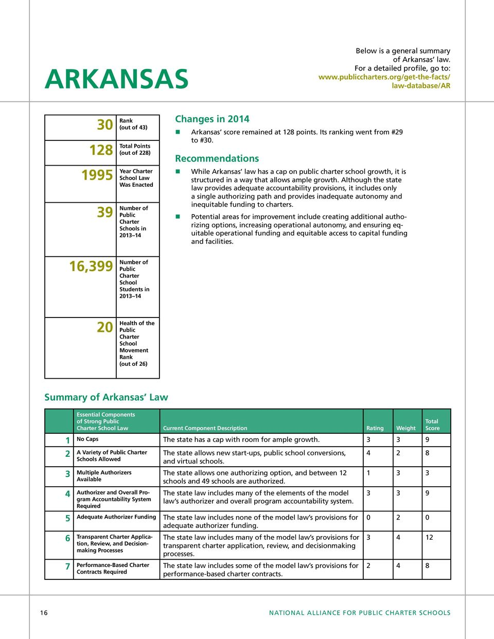 Its ranking went from #29 to #30. Recommendations While Arkansas law has a cap on public charter school growth, it is structured in a way that allows ample growth.