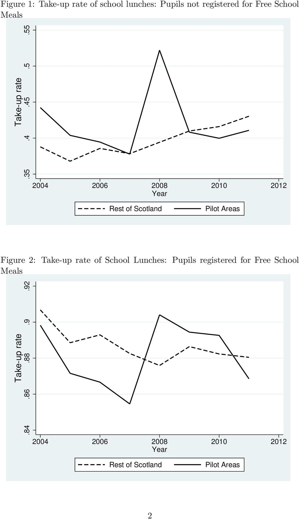 4.45.5.55 2004 2006 2008 2010 2012 Year Rest of Scotland Pilot Areas Figure 2: