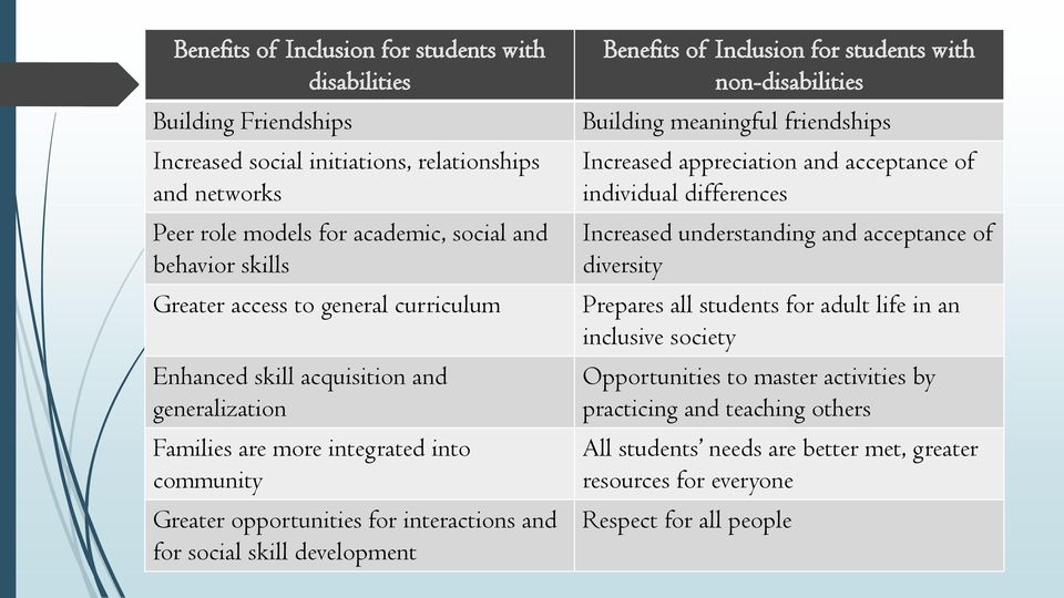 of Inclusion for students with non-disabilities Building meaningful friendships Increased appreciation and acceptance of individual differences Increased understanding and acceptance of diversity