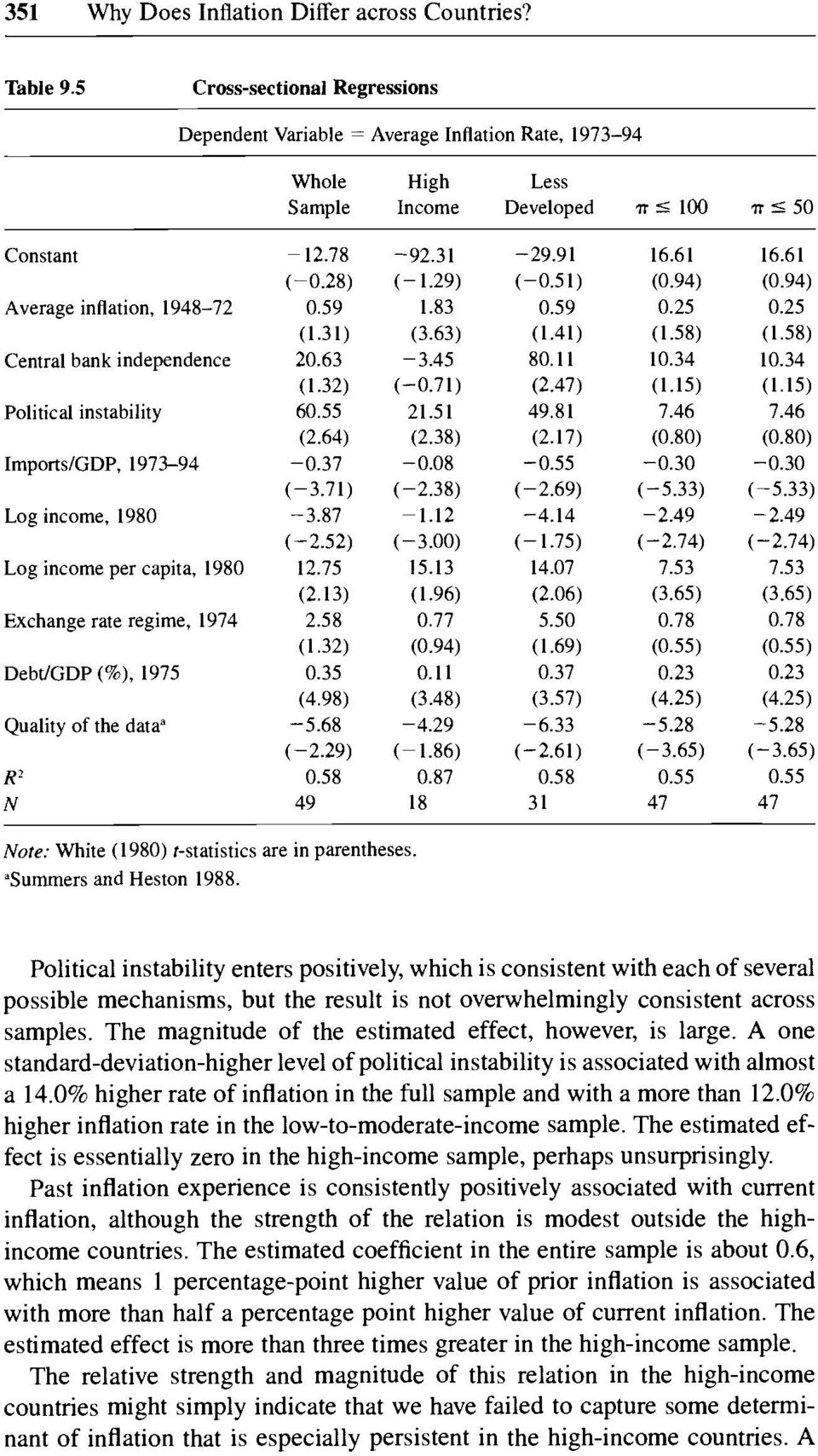 "independence Political instability Impons/GDP, 1973-94 Log income, 1980 Log income per capita, 1980 Exchange rate regime, 1974 Debt/GDP (%), 1975 Quality of the data"" R2 N - 12.78 (-0.28) 0.59 (1."