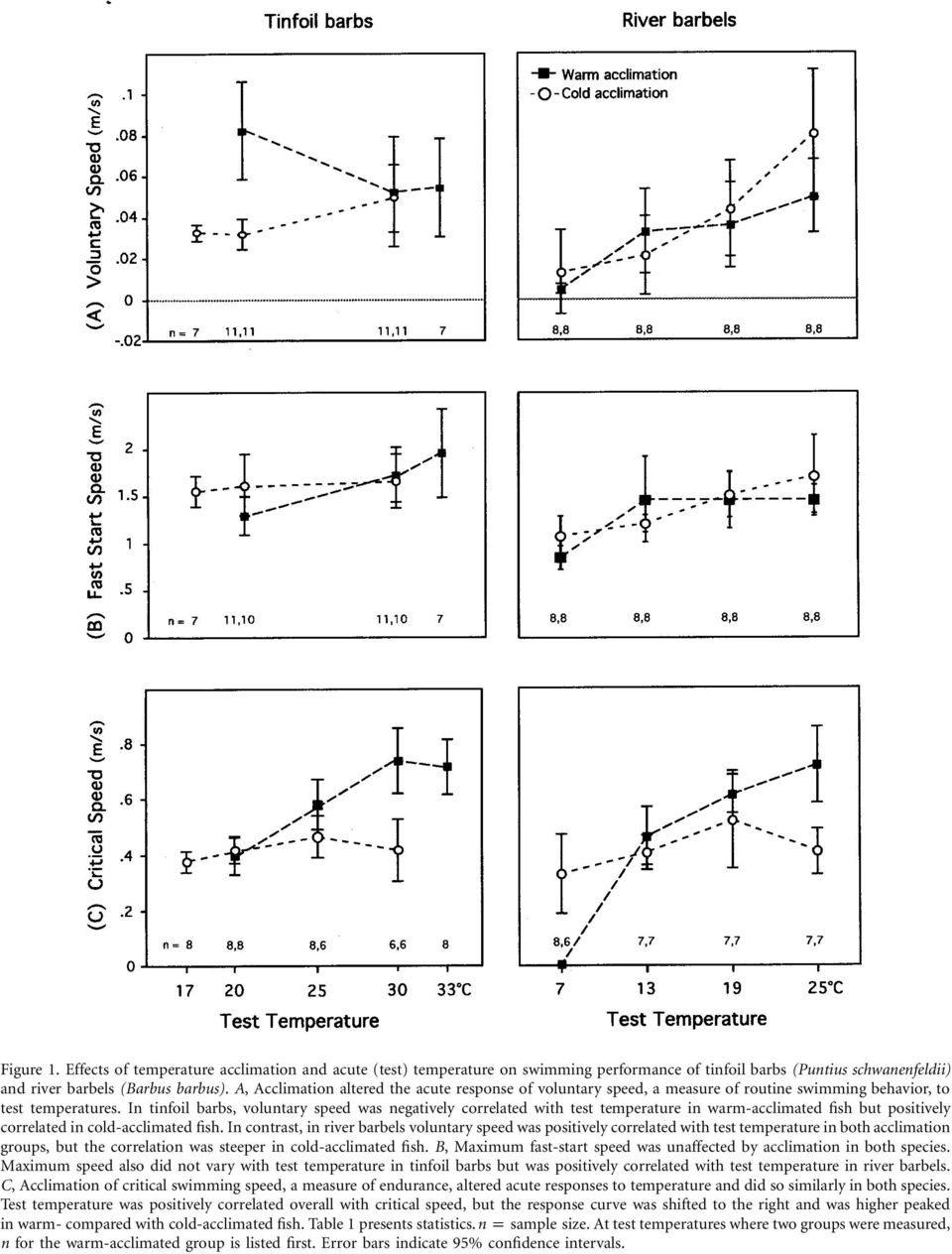 In tinfoil barbs, voluntary speed was negatively correlated with test temperature in warm-acclimated fish but positively correlated in cold-acclimated fish.