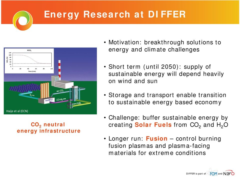 based economy Haije et al (ECN) CO 2 neutral energy infrastructure Challenge: buffer sustainable energy by creating