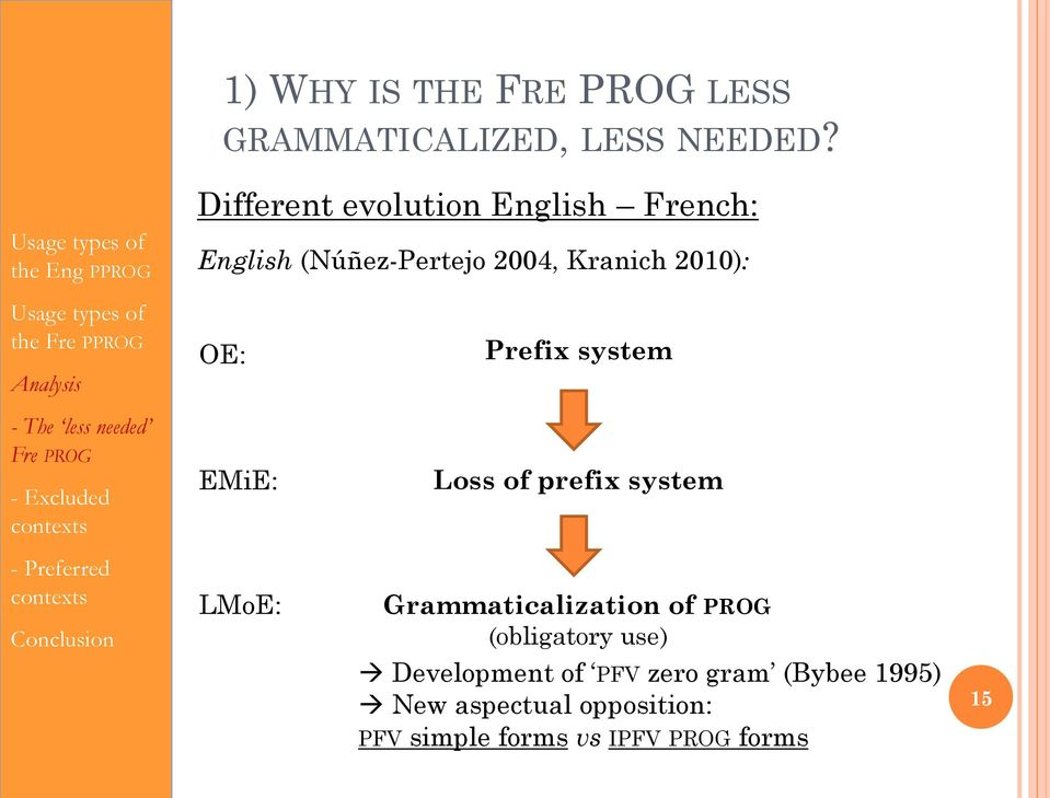 Fre P needed Fre OE: EMiE: LMoE: Prefix system Loss of prefix system