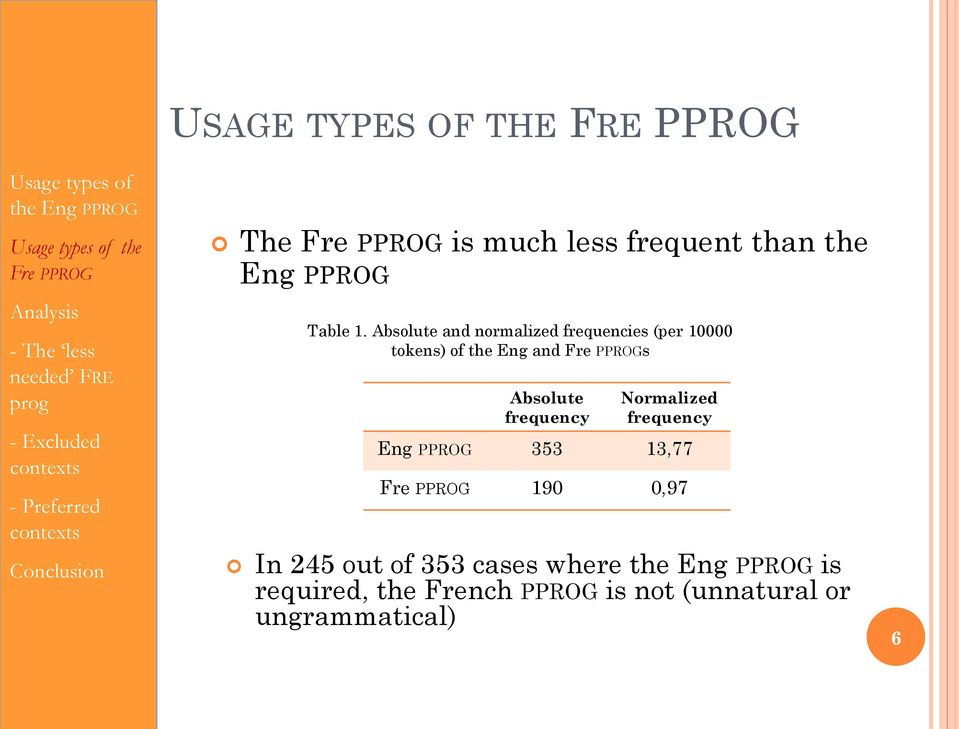 Absolute and normalized frequencies (per 10000 tokens) of the Eng and Fre Ps Absolute