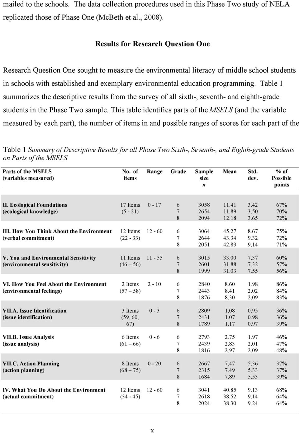 programming. Table 1 summarizes the descriptive results from the survey of all sixth-, seventh- and eighth-grade students in the Phase Two sample.
