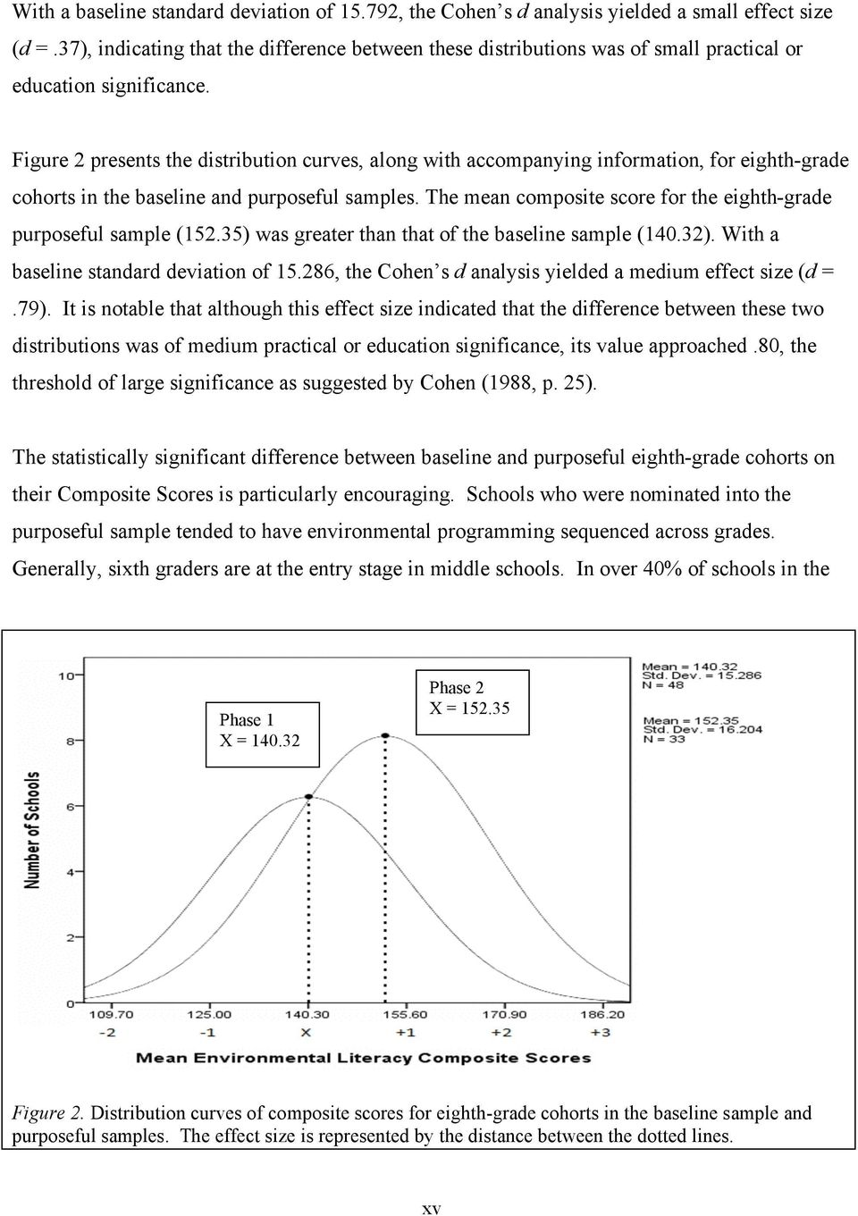 Figure 2 presents the distribution curves, along with accompanying information, for eighth-grade cohorts in the baseline and purposeful samples.