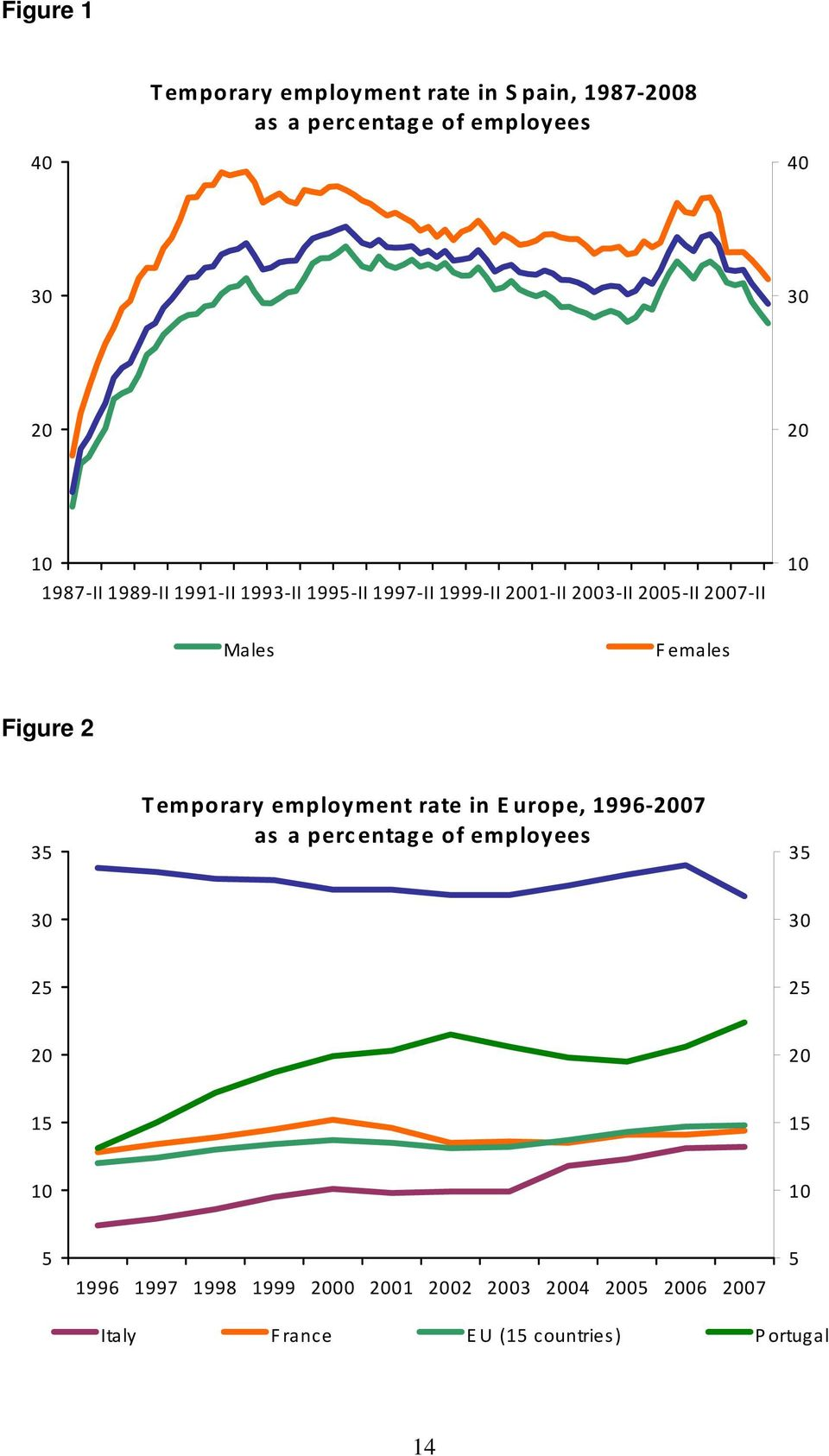 35 Temporary employment rate in Europe, 1996 2007 as a percentage of employees 35 30 30 25 25 20 20 15 15 10