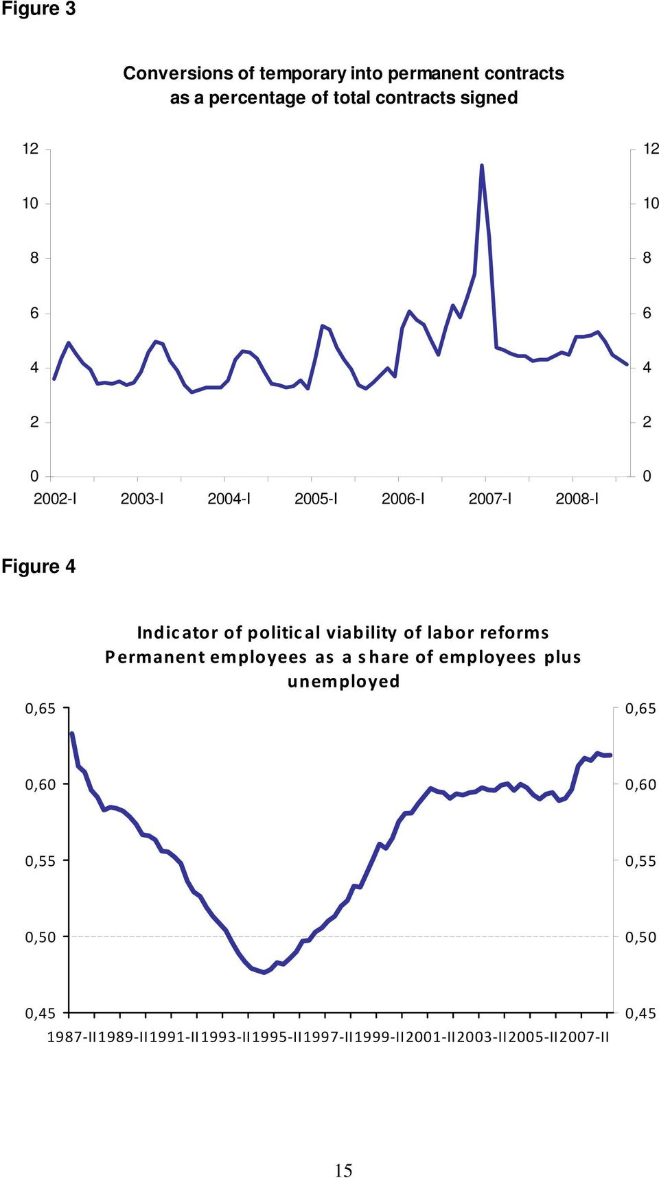 political viability of labor reforms Permanent employees as a share of employees plus unemployed 0,65 0,60