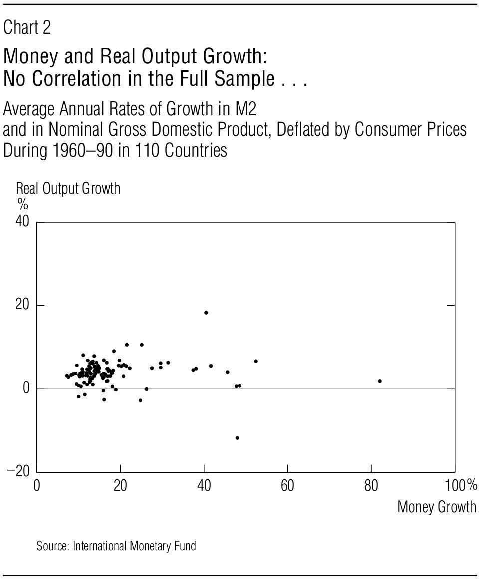 Deflated by Consumer Prices During 1960 90 in 110 Countries Real Output Growth %