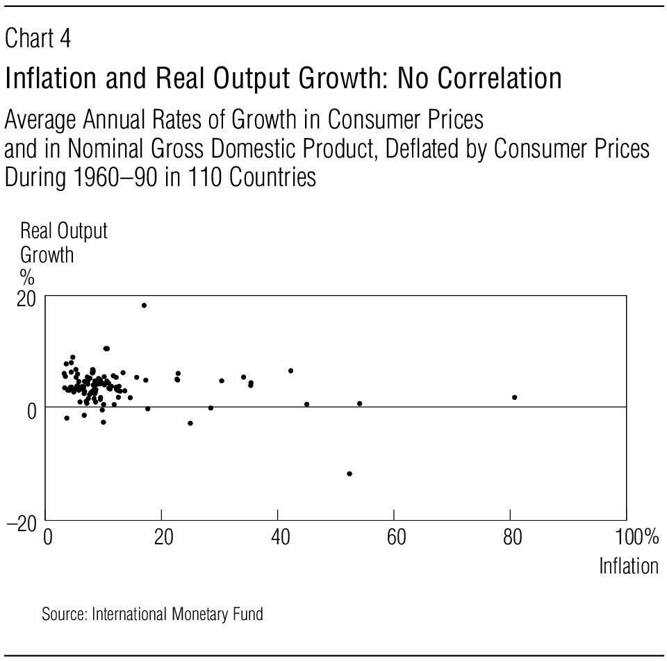 Deflated by Consumer Prices During 1960 90 in 110 Countries Real Output