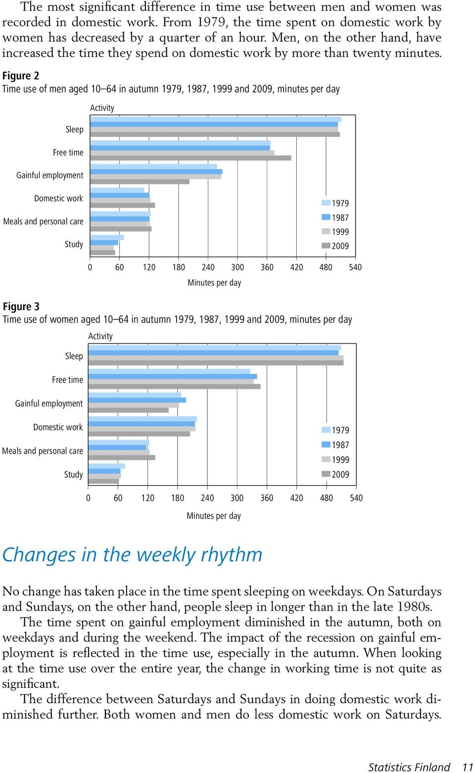 Figure 2 Time use of men aged 10 64 in autumn 1979, 1987, 1999 and 2009, minutes per day Sleep Free time Gainful employment Activity Domestic work Meals and personal care Study 1979 1987 1999 2009 0