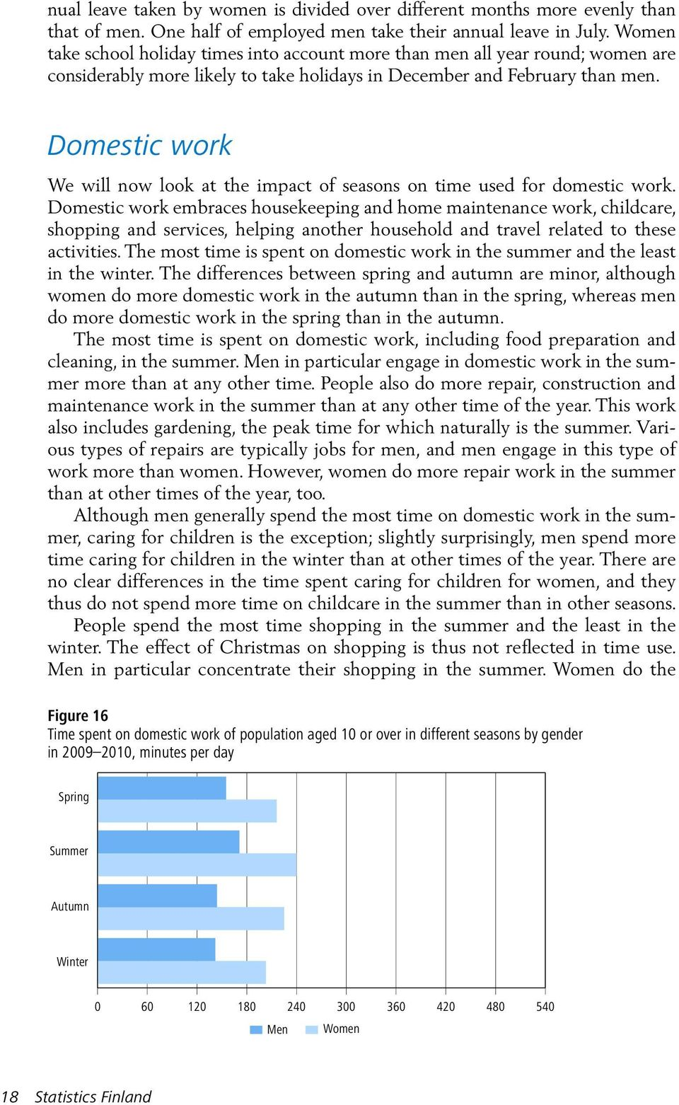 Domestic work We will now look at the impact of seasons on time used for domestic work.