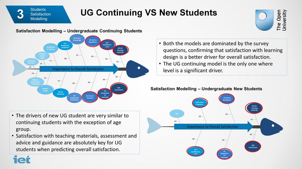 The UG continuing model is the only one where level is a significant driver.
