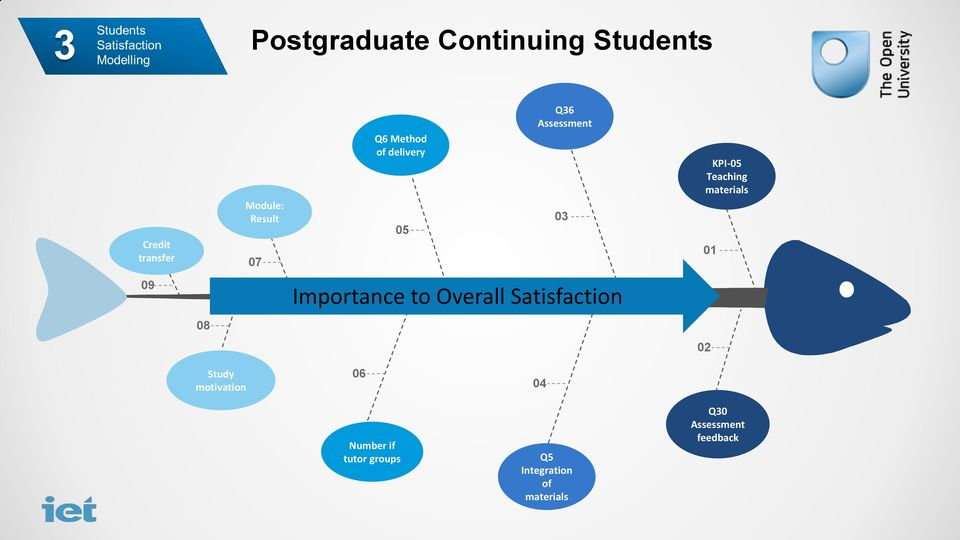 09 Importance to Overall Satisfaction 08 02 Study motivation 06 04