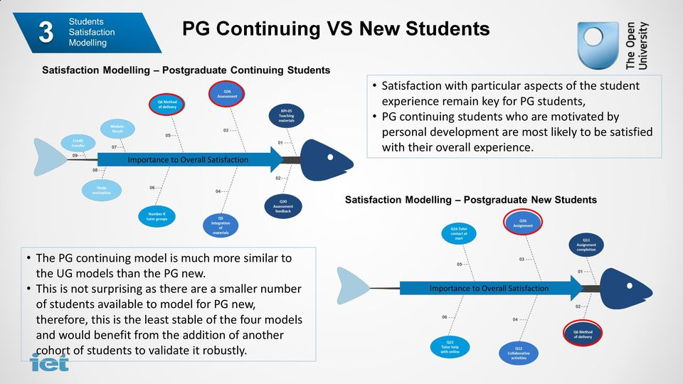 The PG continuing model is much more similar to the UG models than the PG new.