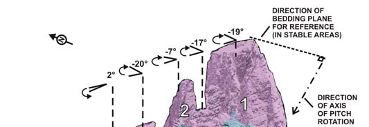 a) Stability conditions assessment of the Cinque Torri DSGSD; b) Creation of a possible model of the DSGSD in terms of shape, dimensions and geotechnical relations among lithologies; c) Assessment
