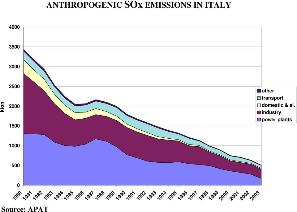 ANTHROPOGENIC SOx EMISSIONS IN ITALY other transport