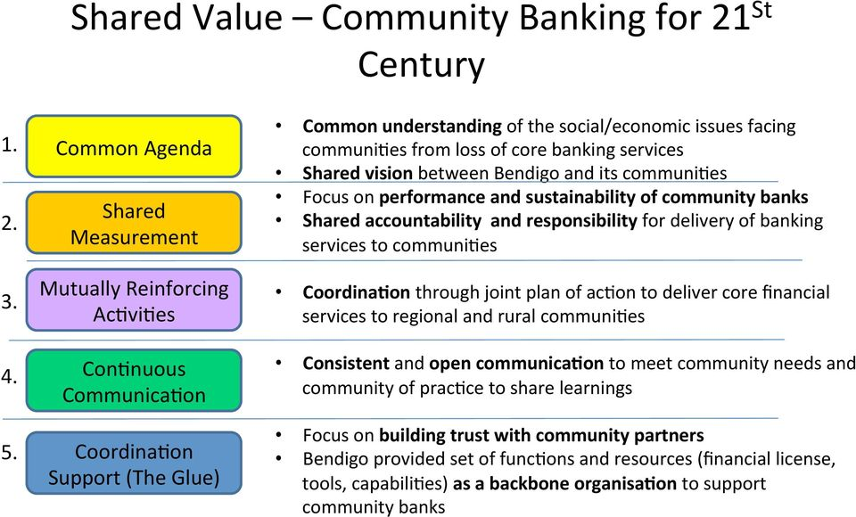 core banking services Shared vision between Bendigo and its communiaes Focus on performance and sustainability of community banks Shared accountability and responsibility for delivery of banking