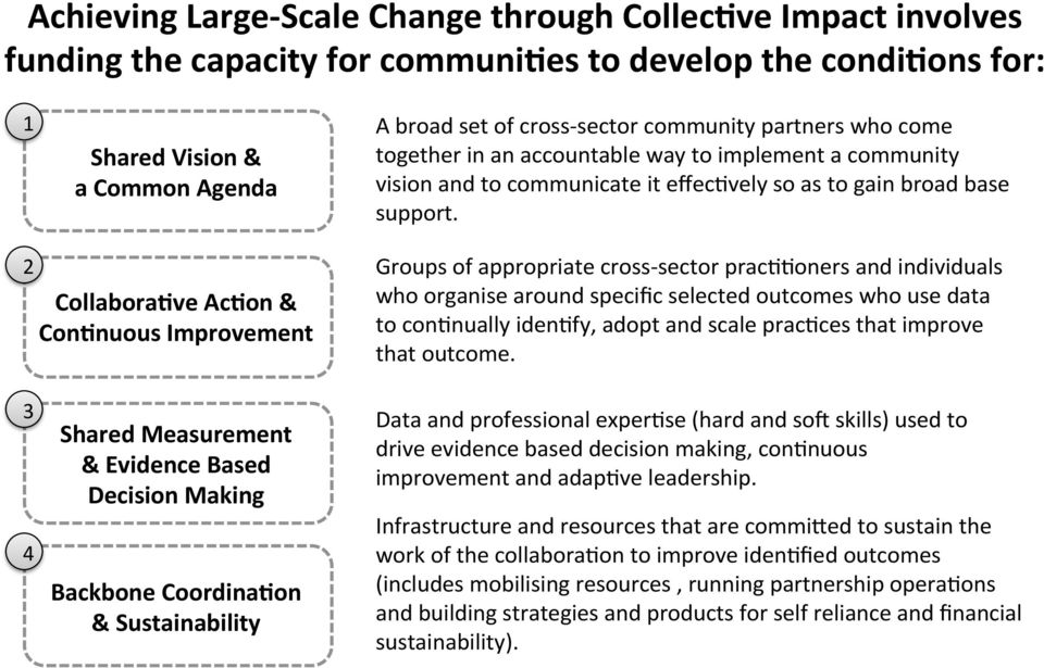 2 Collabora-ve Ac-on & Con-nuous Improvement Groups of appropriate cross- sector pracaaoners and individuals who organise around specific selected outcomes who use data to conanually idenafy, adopt