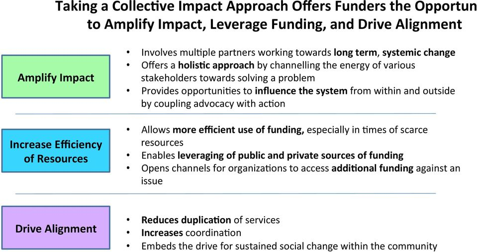 within and outside by coupling advocacy with acaon Allows more efficient use of funding, especially in Ames of scarce resources Enables leveraging of public and private sources of funding Opens