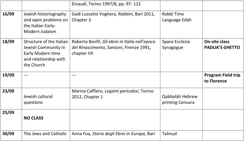 Structure of the Italian Jewish Community in Early Modern time and relationship with the Church Roberto Bonfil, Gli ebrei in Italia nell epoca del Rinascimento, Sansoni, Firenze