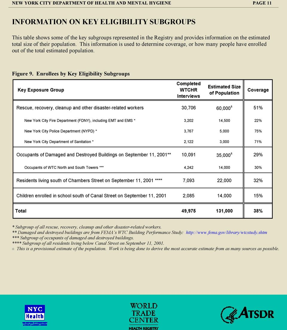 Enrollees by Key Eligibility Subgroups Key Exposure Group Completed WTCHR Interviews Estimated Size of Population Coverage Rescue, recovery, cleanup and other disaster-related workers 30,706 60,000 ±