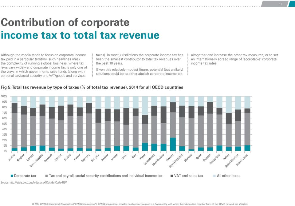 taxes). In most jurisdictions the corporate income tax has been the smallest contributor to total tax revenues over the past 10 years.