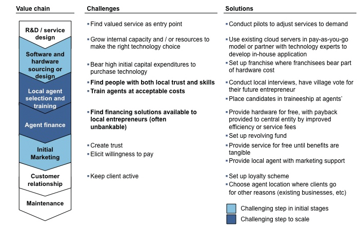 Challenging steps in the value chain of local agent model The local agent model successfully overcomes the literacy barrier as well as the lack of connectivity of the poorest to provide ICT-enabled
