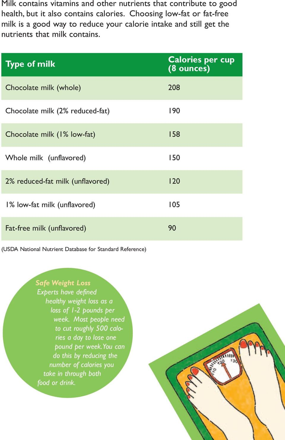 Type of milk Calories per cup (8 ounces) Chocolate milk (whole) 208 Chocolate milk (2% reduced-fat) 190 Chocolate milk (1% low-fat) 158 Whole milk (unflavored) 150 2% reduced-fat milk (unflavored)