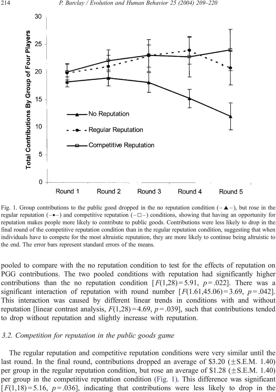 Contributions were less likely to drop in the final round of the competitive reputation condition than in the regular reputation condition, suggesting that when individuals have to compete for the