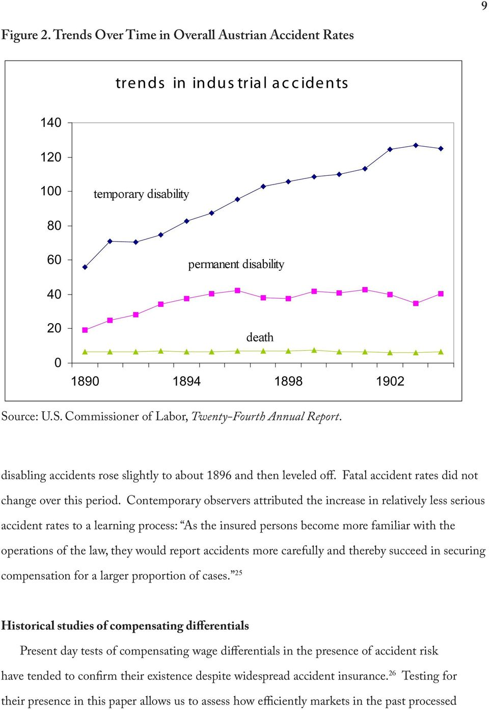 1890 1894 1898 1902 Source: U.S. Commissioner of Labor, Twenty-Fourth Annual Report. disabling accidents rose slightly to about 1896 and then leveled off.