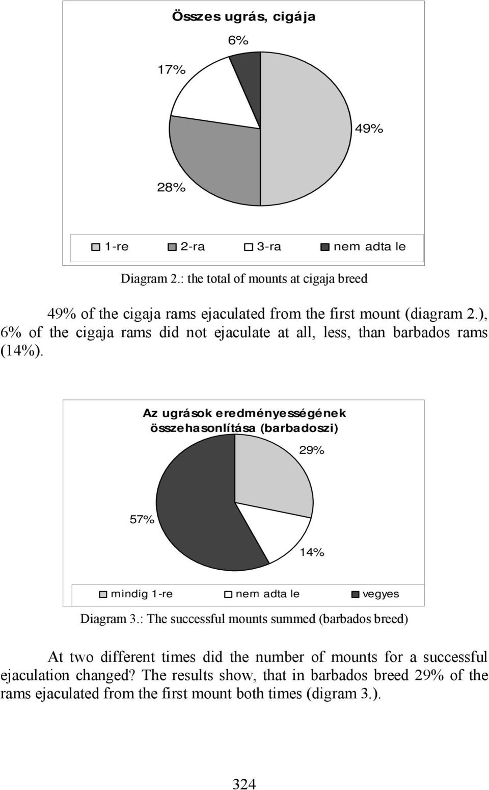 ), 6% of the cigaja rams did not ejaculate at all, less, than barbados rams (14%).