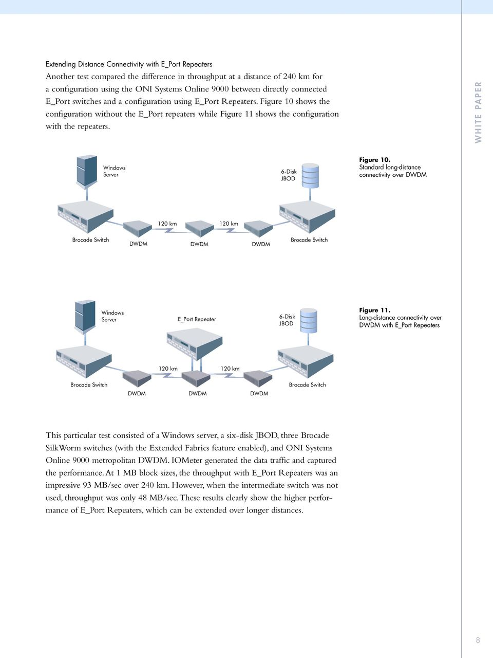 WHITE PAPER Windows Server 6-Disk JBOD Figure 10. Standard long-distance connectivity over 120 km 120 km Brocade Switch Brocade Switch Windows Server E_Port Repeater 6-Disk JBOD Figure 11.