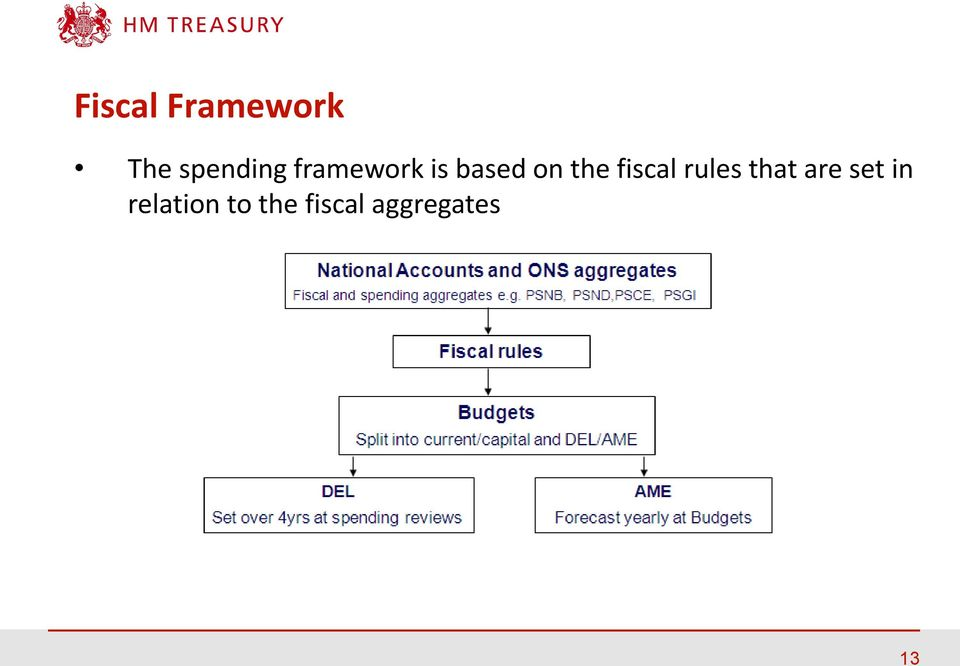 fiscal rules that are set in