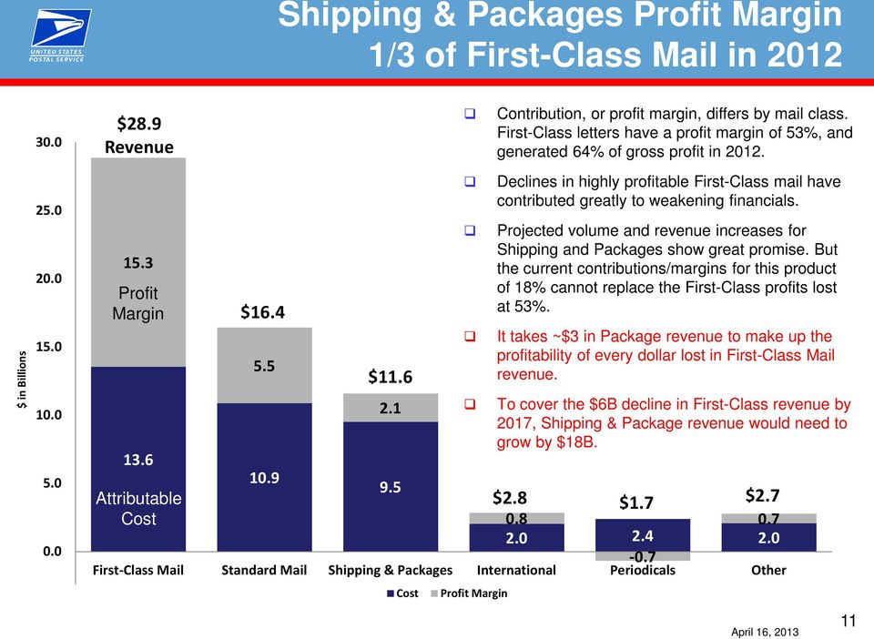6 2.1 9.5 Declines in highly profitable First-Class mail have contributed greatly to weakening financials. Projected volume and revenue increases for Shipping and Packages show great promise.