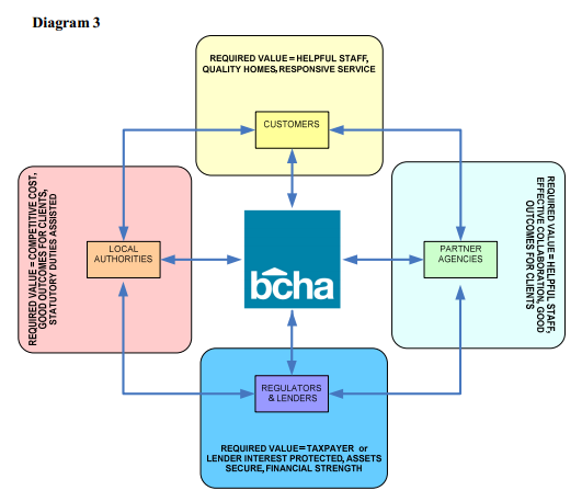 Figure 3: BCHA identifies its key stakeholders and states required value 4.