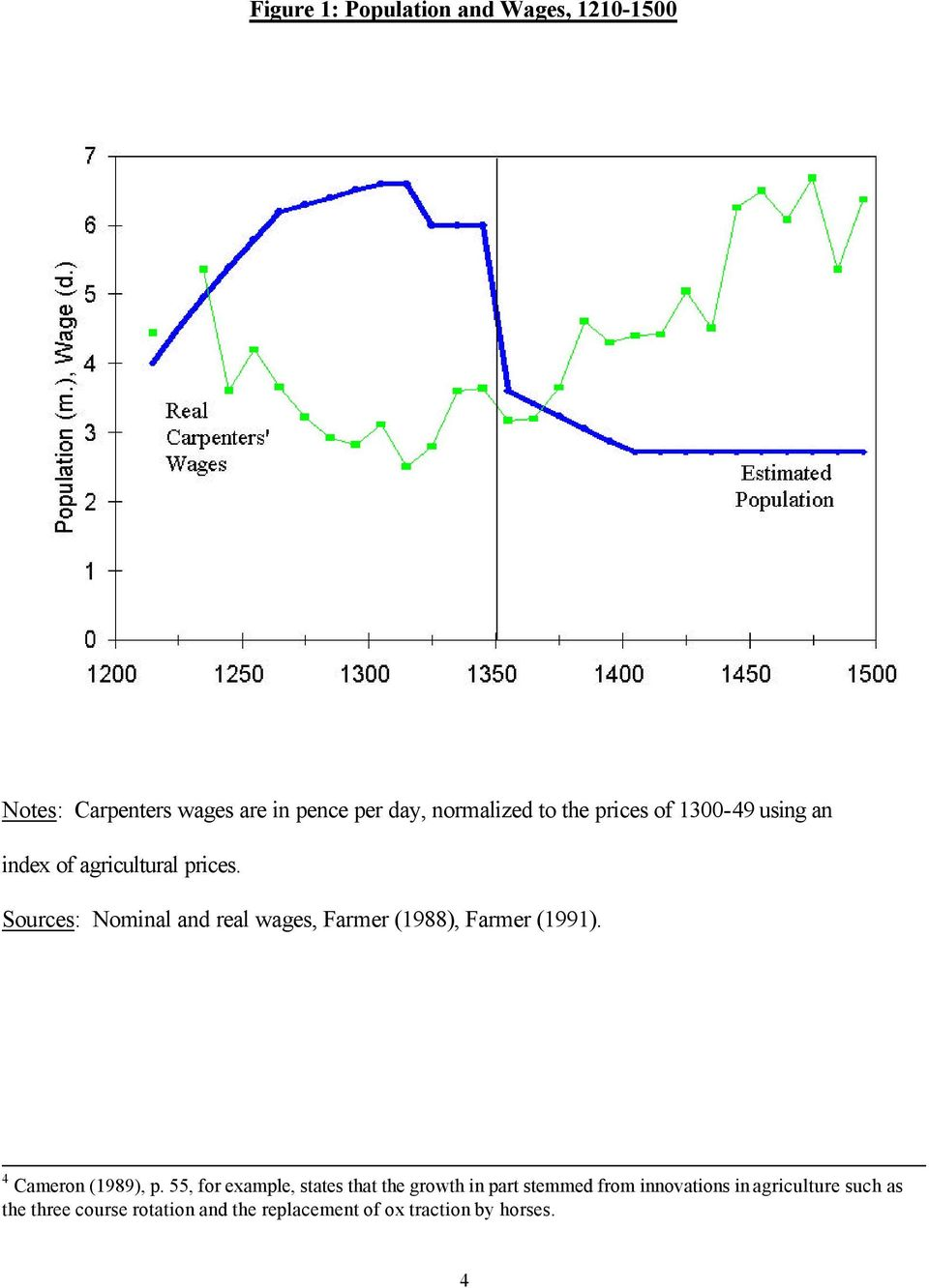 Sources: Nominal and real wages, Farmer (1988), Farmer (1991). 4 Cameron (1989), p.