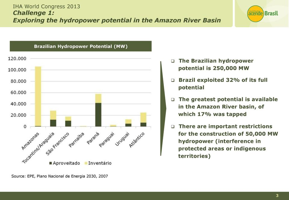 available in the Amazon River basin, of which 17% was tapped There are important restrictions for the construction of