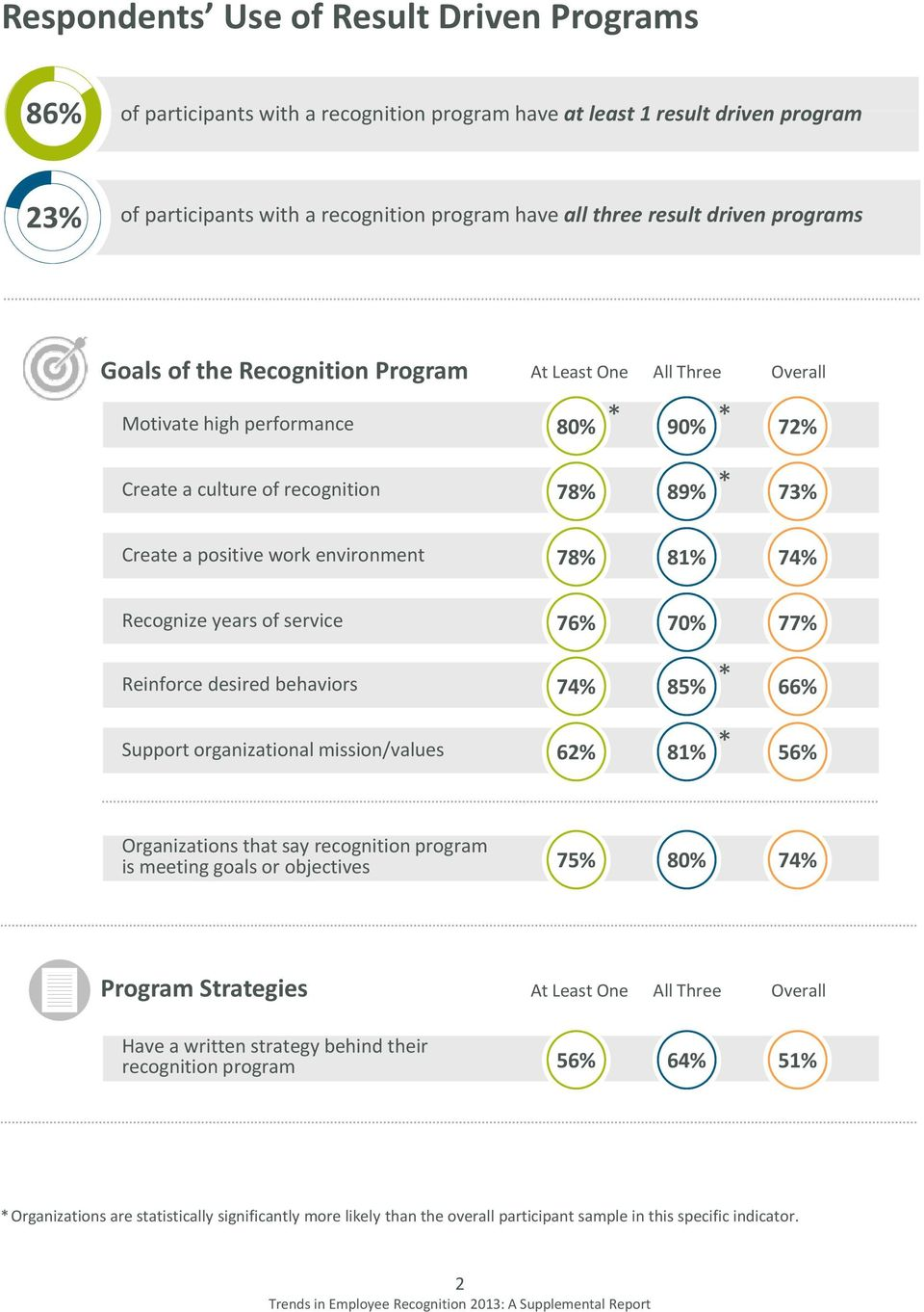 78% 81% 74% Recognize years of service 76% 70% 77% Reinforce desired behaviors 74% 85% 66% Support organizational mission/values 62% 81% 56% Organizations that say recognition program is meeting