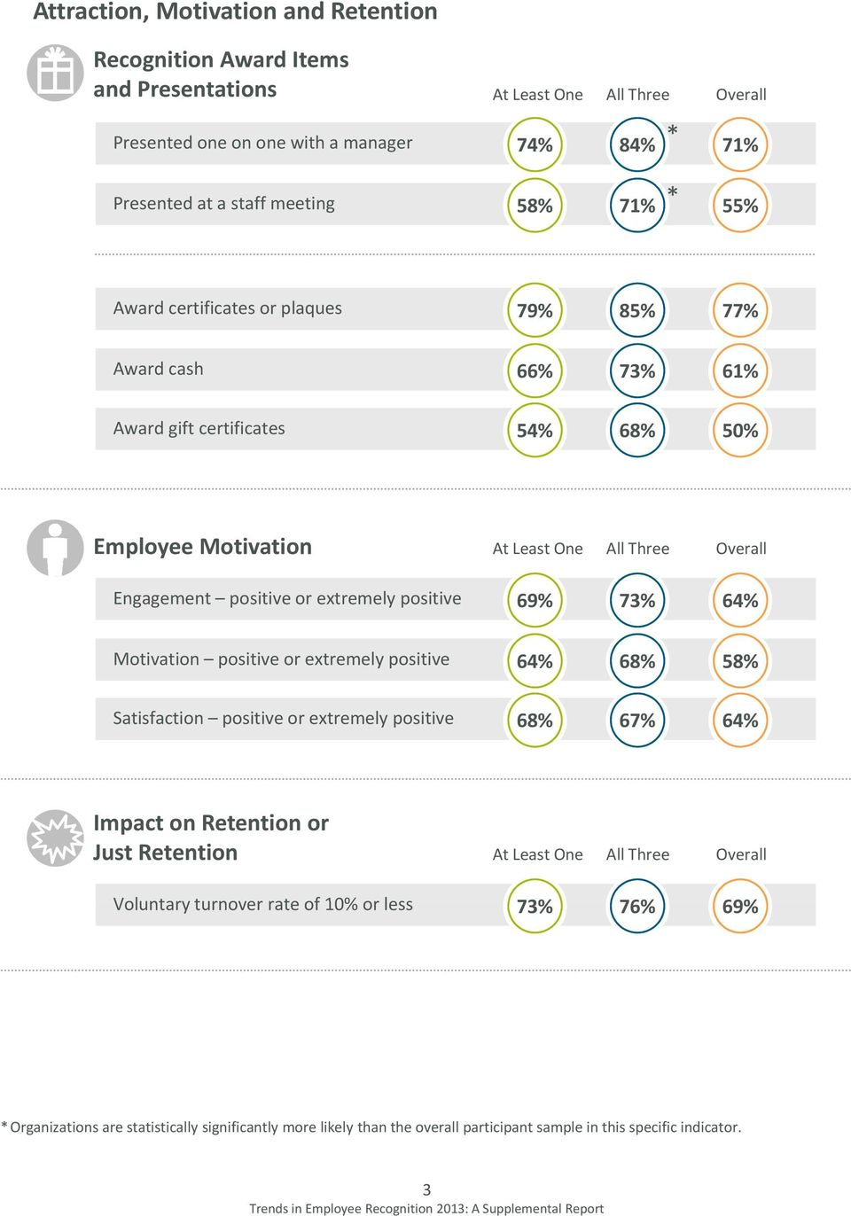 extremely positive 69% 73% 64% Motivation positive or extremely positive 64% 68% 58% Satisfaction positive or extremely positive 68% 67% 64% Impact on Retention or Just Retention At Least One