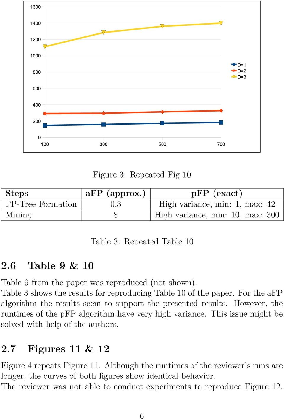 Table 3 shows the results for reproducing Table 1 of the paper. For the afp algorithm the results seem to support the presented results.