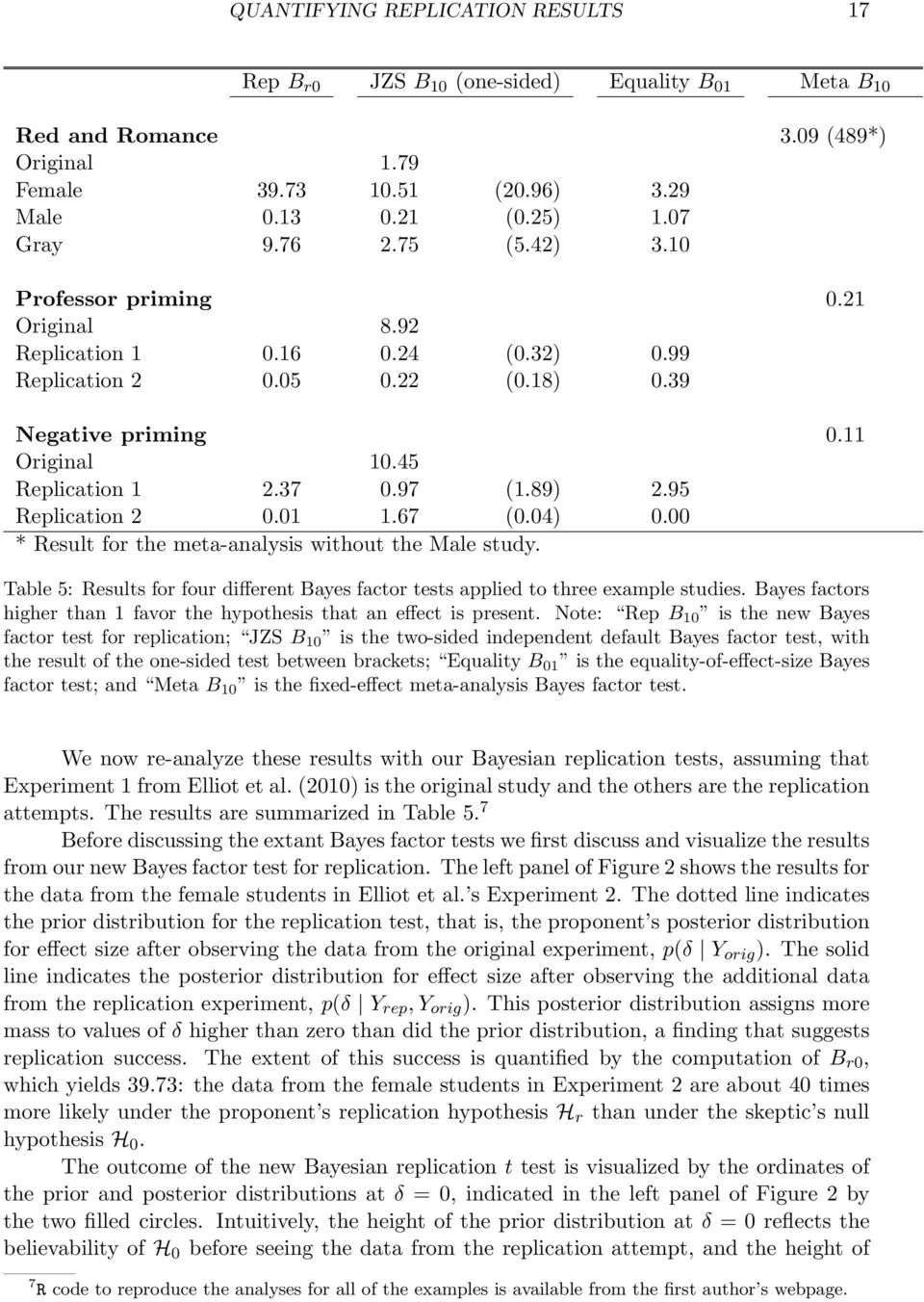 95 Replication 2 0.01 1.67 (0.04) 0.00 * Result for the meta-analysis without the Male study. Table 5: Results for four different Bayes factor tests applied to three example studies.