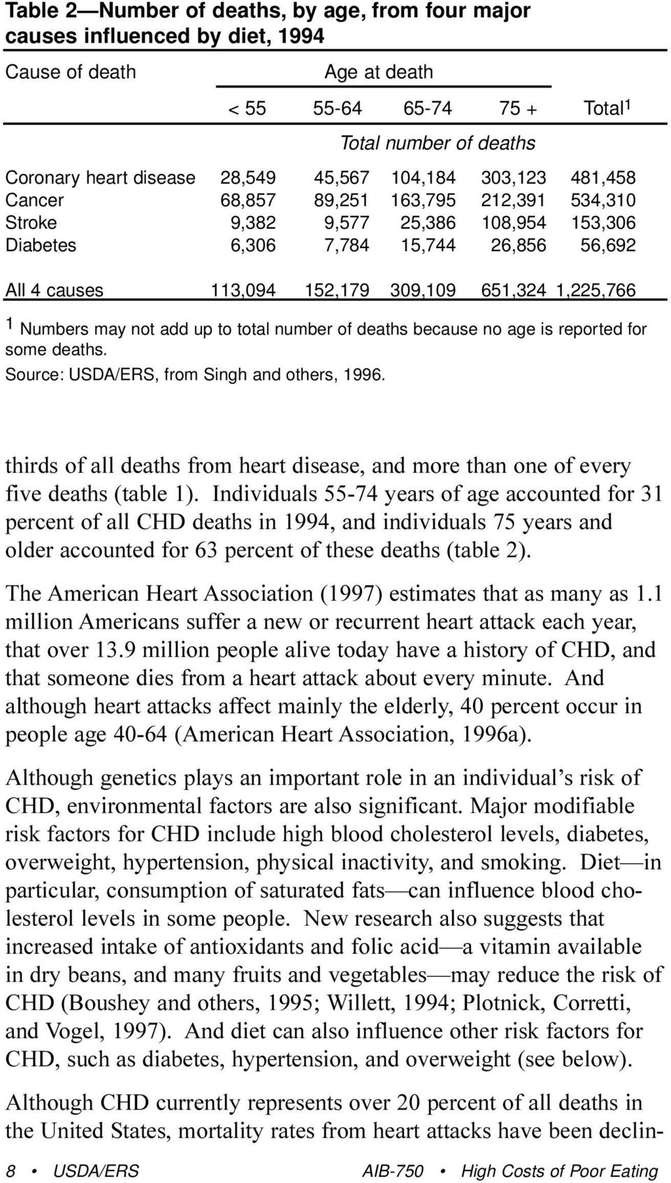 1,225,766 1 Numbers may not add up to total number of deaths because no age is reported for some deaths. Source: USDA/ERS, from Singh and others, 1996.