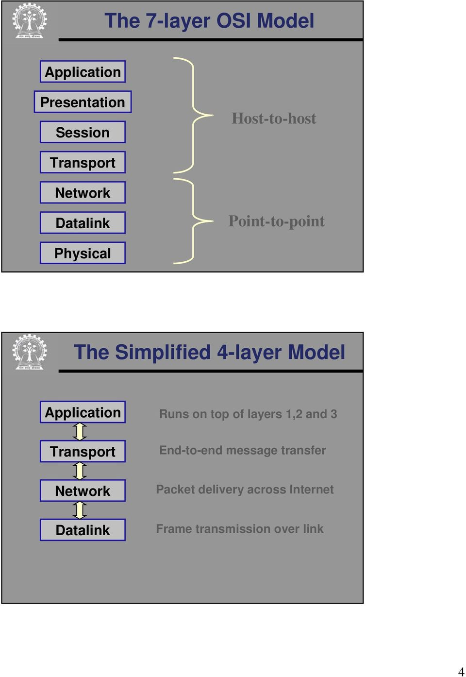 Application Transport Runs on top of layers 1,2 and 3 End-to-end message