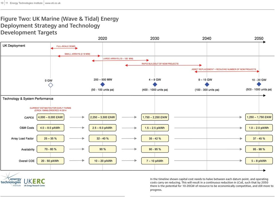 timeline shown capital cost needs to halve between each datum point, and operating costs carry on reducing.