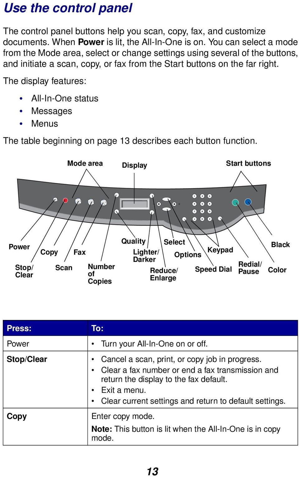 The display features: All-In-One status Messages Menus The table beginning on page 13 describes each button function.