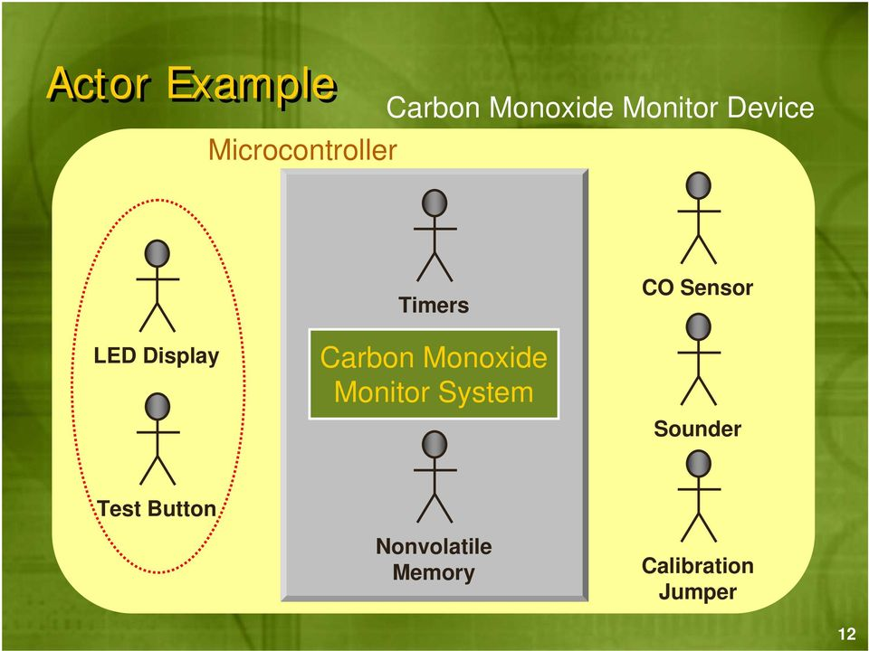 Monoxide Monitor System CO Sensor Sounder
