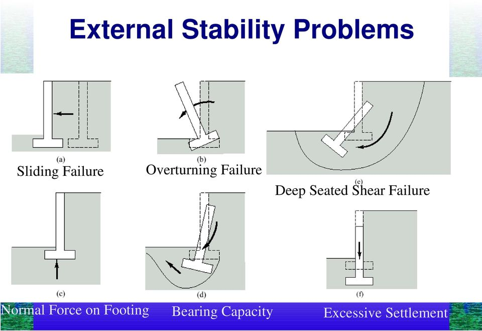 Seated Shear Failure Normal Force on