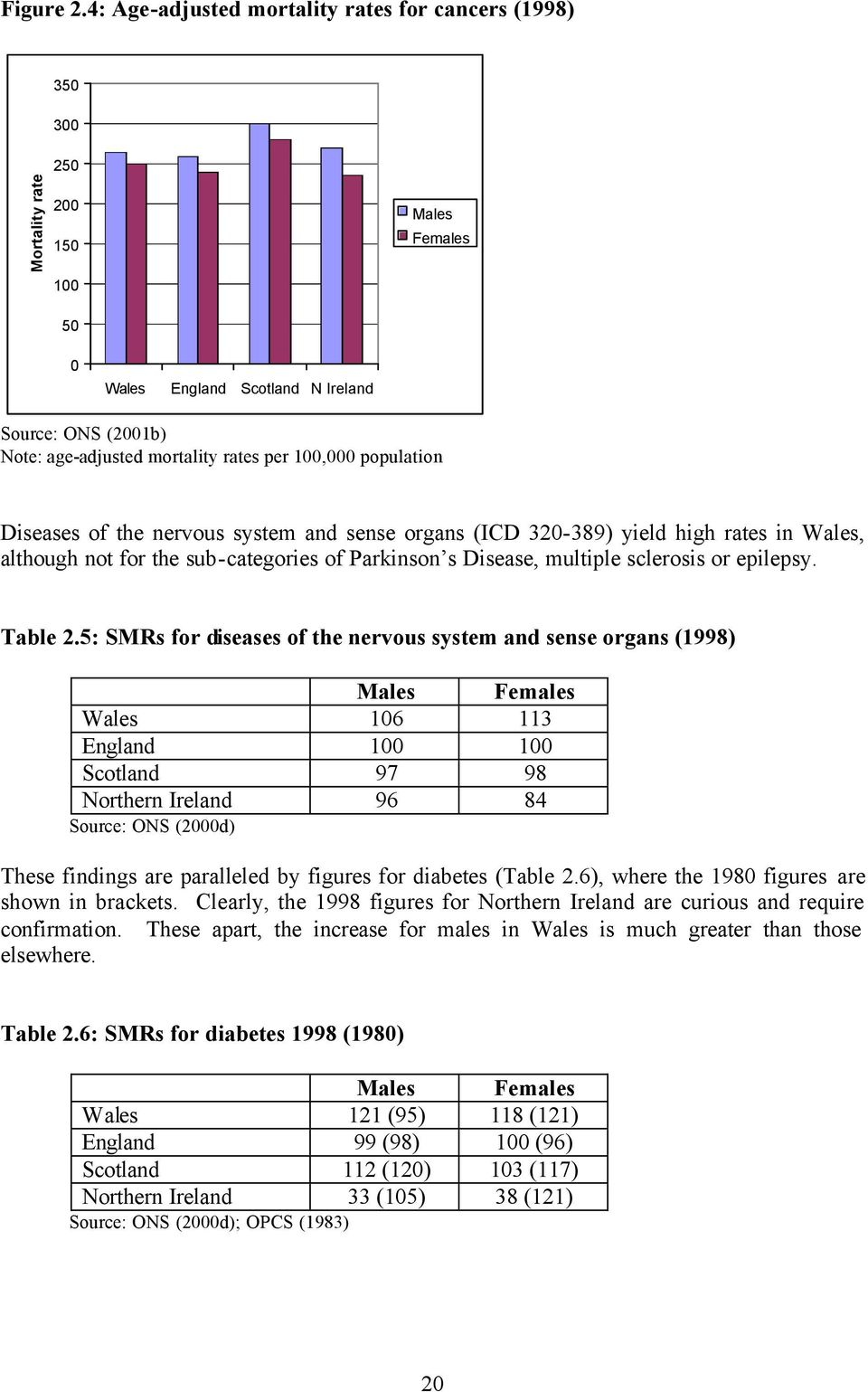 per 100,000 population Diseases of the nervous system and sense organs (ICD 320-389) yield high rates in Wales, although not for the sub-categories of Parkinson s Disease, multiple sclerosis or