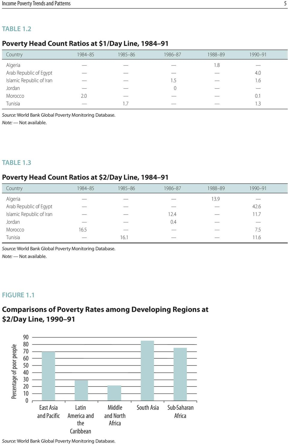 3 Poverty Head Count Ratios at $2/Day Line, 1984 91 Country 1984 85 1985 86 1986 87 1988 89 1990 91 Algeria 13.9 Arab Republic of Egypt 42.6 Islamic Republic of Iran 12.4 11.7 Jordan 0.4 Morocco 16.